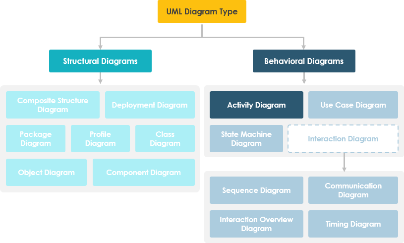 Activity Diagram in UML Diagram Hierarchy