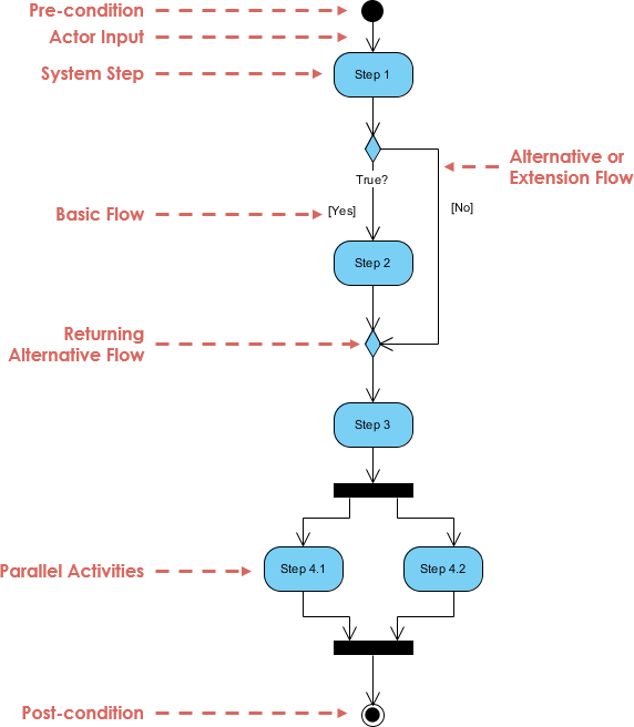 what is activity diagram? Deployment Diagram Example basic activity diagram