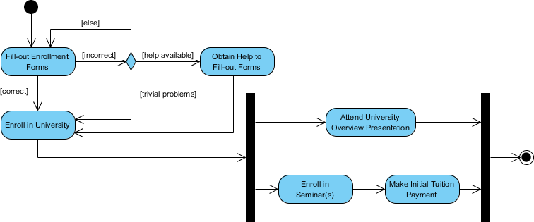 Activity Diagram - Student Enrollment
