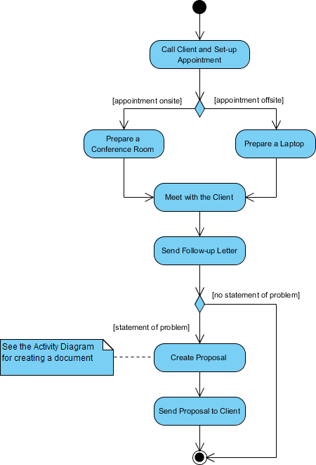 Activity Diagram (Without Swimlane)