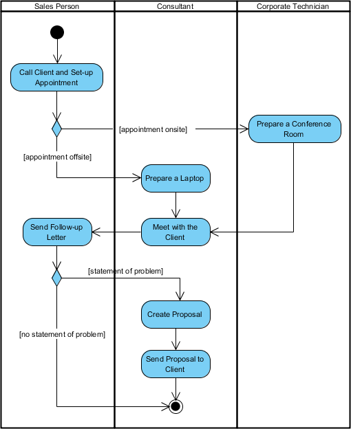 What is activity diagram activity diagram with swimlane ccuart Choice Image