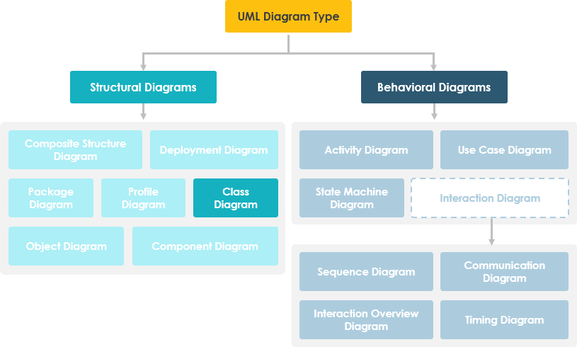 what is class diagram - Define Uml Diagram