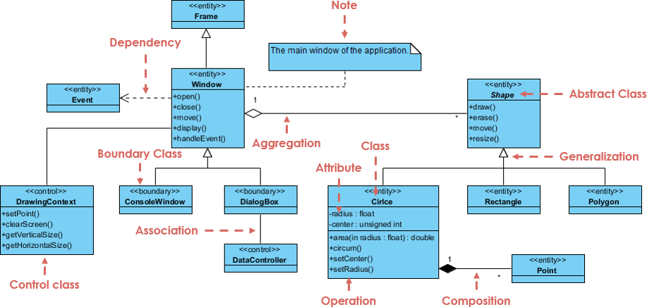 What is class diagram class diagram example ccuart