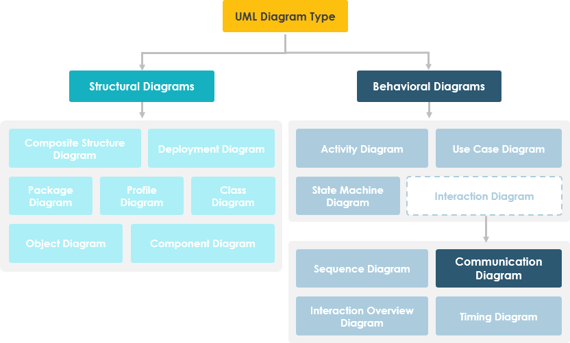 Communication Diagram in UML Diagram Hierarchy