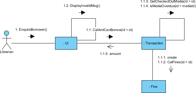 Communication Diagram generated from Sequence Diagram