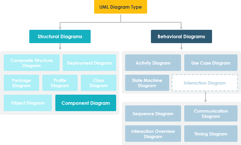 What is component diagram ccuart Image collections