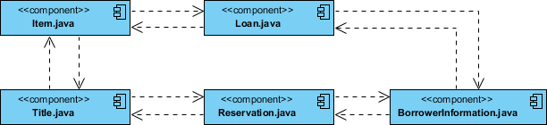 Component Diagram Java Source Code Example