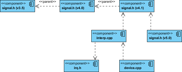 What is component diagram component diagram cpp code with versioning example ccuart Image collections