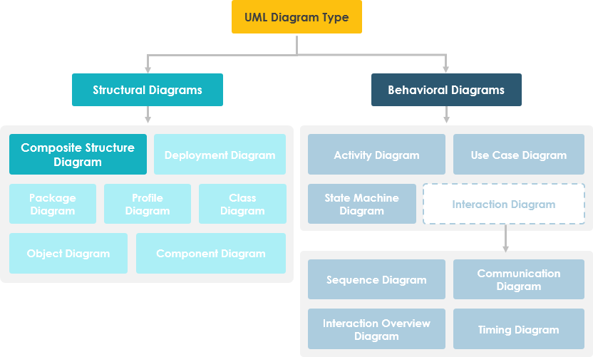 What Is Composite Structure Diagram