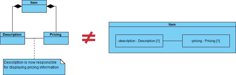 クラス対複合構造図
