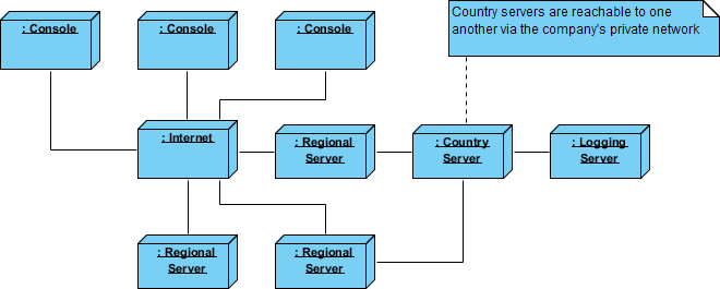What is deployment diagram deployment diagram distributed system ccuart Choice Image