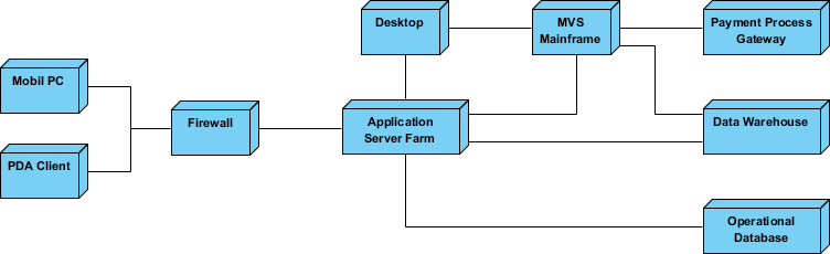 Deployment Diagram - Corporate Distributed System