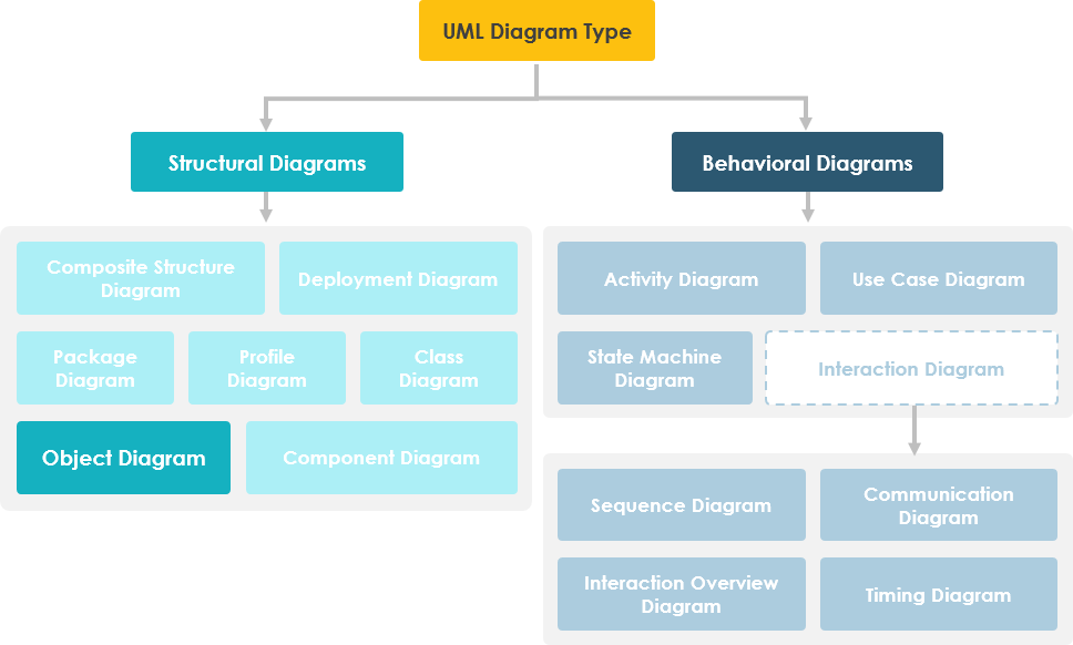 Object Diagram in UML Diagram Hierarchy