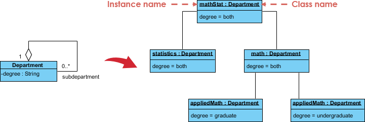 Object Diagram at a Glance