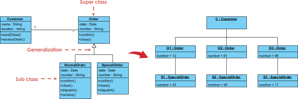 Class Diagram to Object Diagram