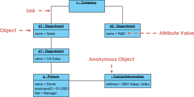Object Diagram Example: Company Structure