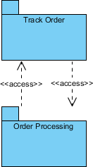 Package Diagram Dual Access