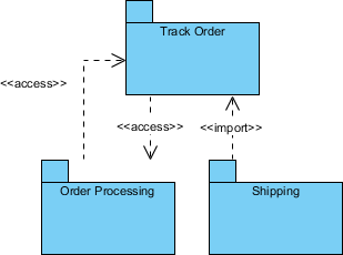 Package Diagram Use of import