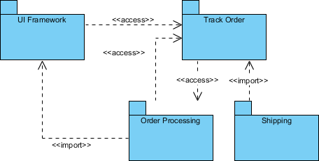 Order Processing Package Diagram