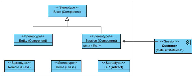 Profile Diagram Example II - EJB Application