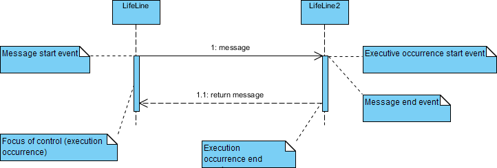 メッセージと統制の焦点