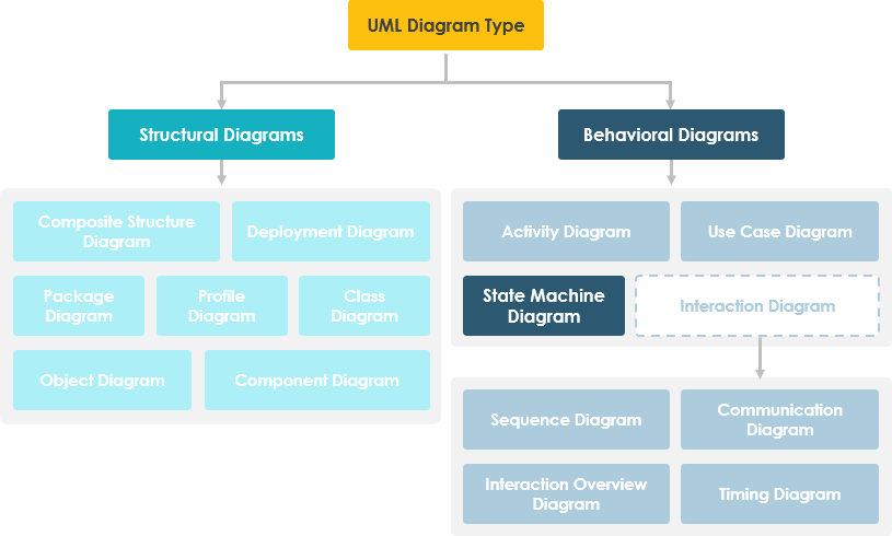 State Machine Diagram Hierarchy