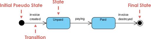 Simple State Machine Diagram