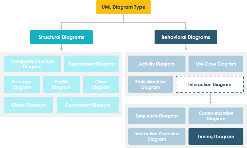 Timing Diagram in UML Diagram Hierarchy