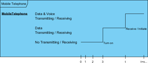 State Timeline in Timing Diagram