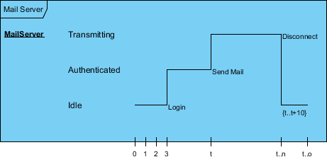 Timeline and Constraints in Timing Diagram