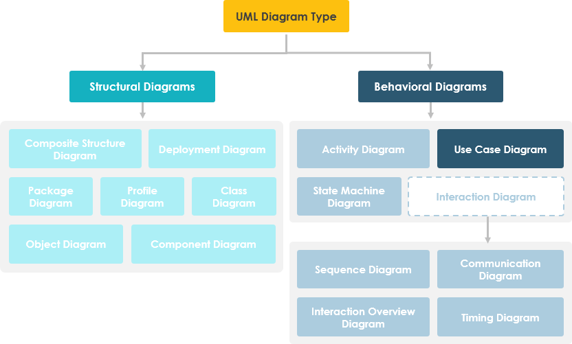 Use Case Diagram in UML Diagram Hierarchy