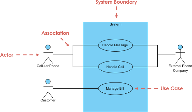 What is use case diagram use case diagram at a glance ccuart Gallery