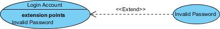ユースケース図表記 - 拡張