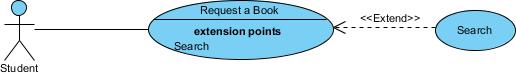 ユースケース図の拡張例