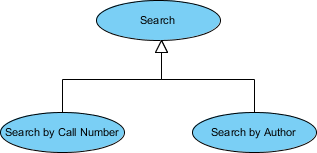 Use Case Diagram Generalization Example