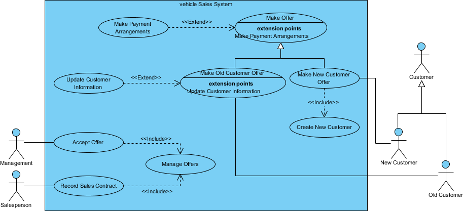 Use Case Diagram Example - Vehicle Sales Systems