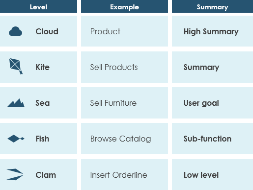 Different levels of details of use case