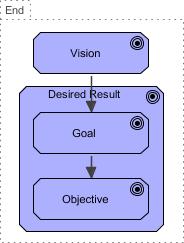Business Motivation Model Ends