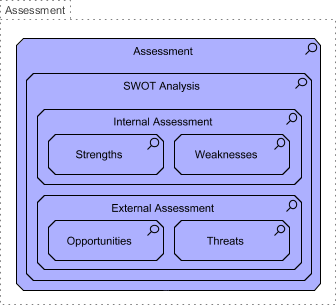 Business Motivation Model Assessment
