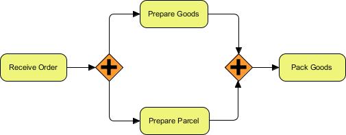BPMN Parallel Gateway
