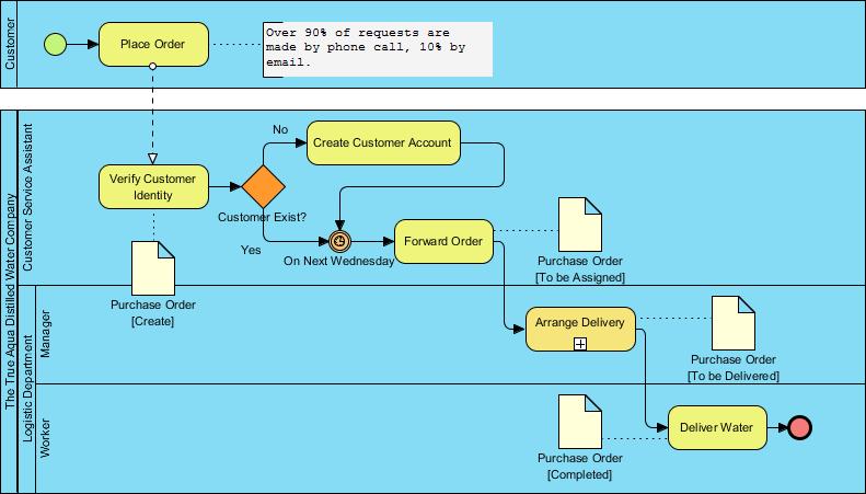 BPMN Business Process Diagram