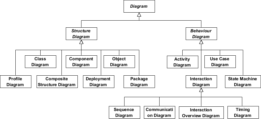 UML Diagram Types