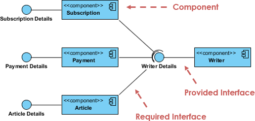 What is unified modeling language uml component diagram ccuart