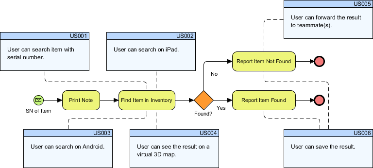 Business process to user story mapping