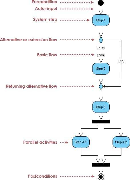Activity Diagram