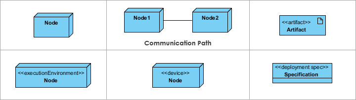 Deployment diagram ccuart Image collections