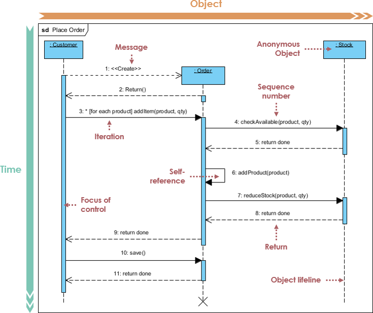 Sequence diagram sequence diagram example ccuart Choice Image