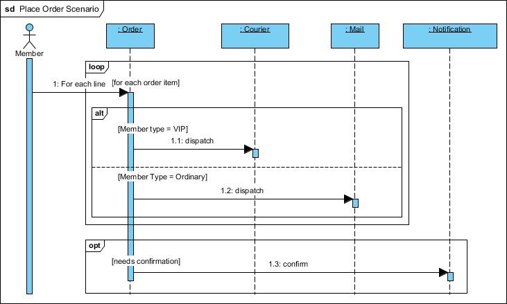 Sequence diagram sequence diagram example ccuart