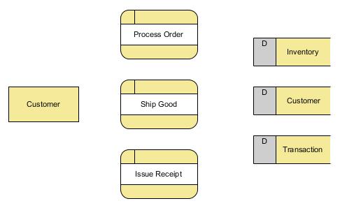 create three processes in level 1 dfd - Make Dfd Online