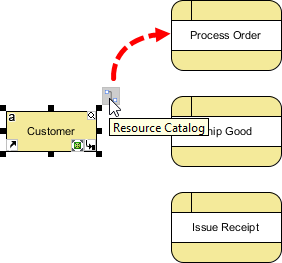 What is data flow diagram dfd how to draw dfd connect customer process order ccuart Choice Image